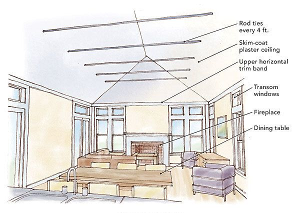 "Cathedral ceilings can offer generous open space in a great room, but they also can make a room feel cavernous and undifferentiated. In this ""Drawing Board"" article, architect Katie Hutchison offers advice on three ways to make cathedral ceilings comfortable and welcoming. First, you can pair wood rafter ties and rafter battens; this will provide a sense of enclosure, much as a tree canopy might, and offers a Craftsman-style approach. For a more contemporary look, another option is…"
