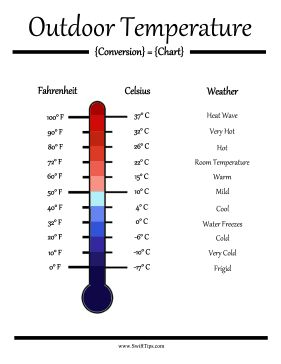 What Is Room Temperature Celcius