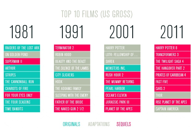 In Case You Missed It: The Hollywood Infographic That Will Make You Pause