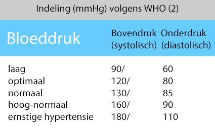 hoge bloeddruk waarden