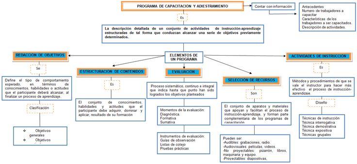 Programa de capacitación y adiestramiento Título: mapa conceptual sobre un programa de capacitación