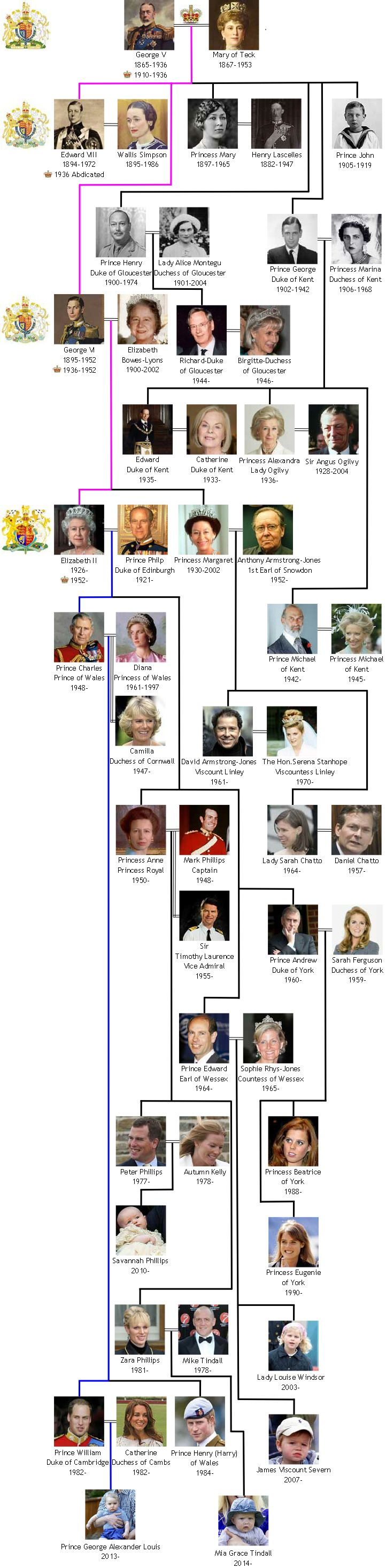 The Royal House of Windsor is the present royal dynasty in Great Britain. Search the family tree and detailed descriptions of the royal family members
