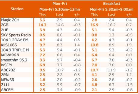 Sydney radio ratings survey 7 2016. Breakfast audience share. Source: GfK