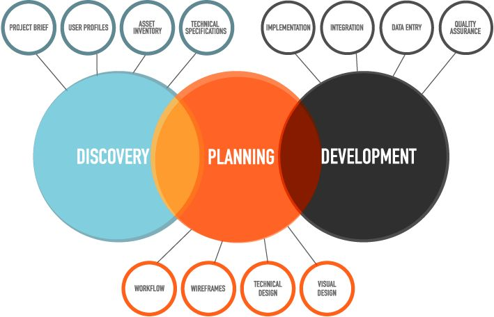 Design and consulting process design thinking service for Design consultancy