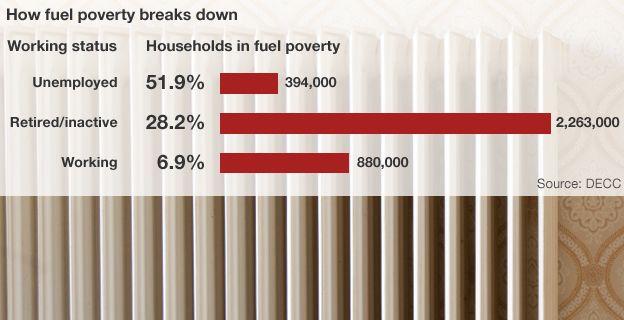 The BBC and DECC's fuel poverty breakdown.