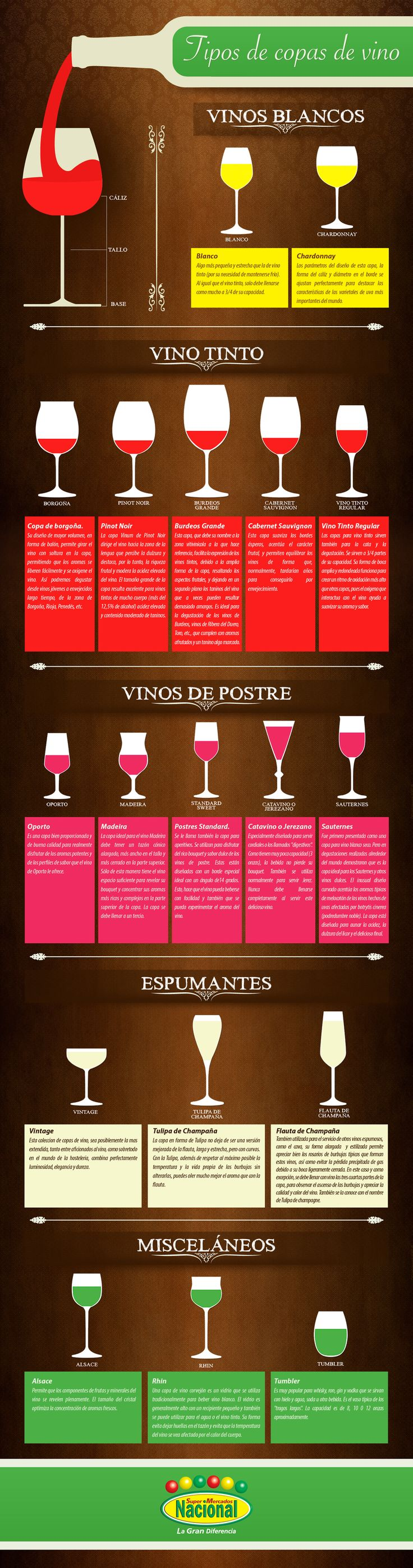 Tipos de taças de vinho.