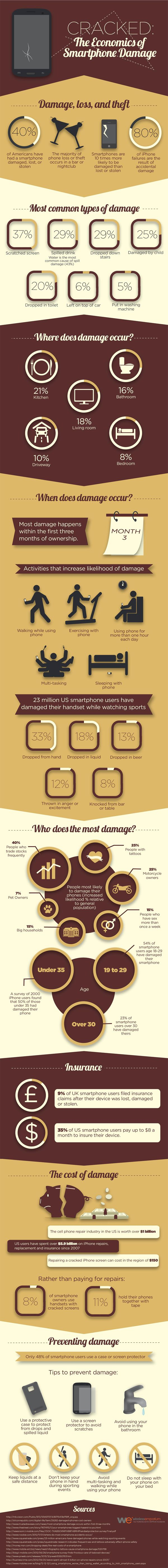 Did you know a damaged smartphones causes millions of dollars in  losses a year? Smartphones all over the world suffer through  inadvertent drops and falls,  knicks and scratches from banging  against other inanimate objects and even damage from liquid