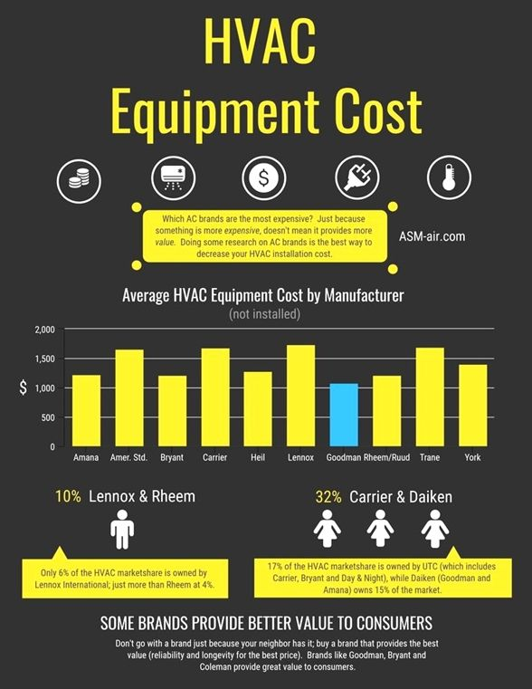 Don T Go On Without Reading This Article About Hvac With Images Hvac Installation Hvac Installation Cost Hvac