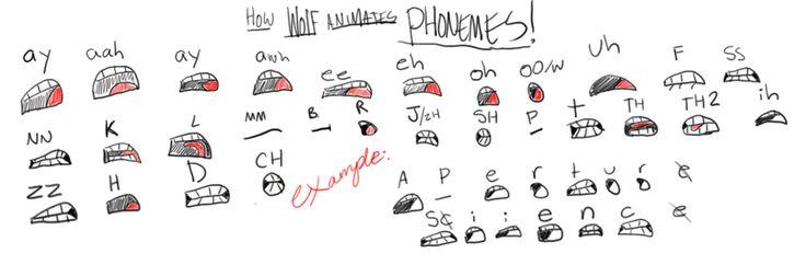 Phoneme Chart by Wolf-Shadow77 on deviantART