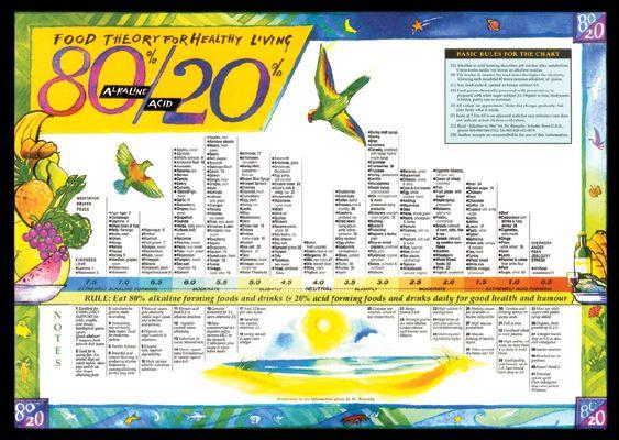80 20 Alkaline Acid Foods Chart