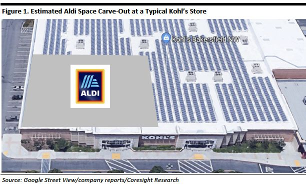 8287f2a543 Kohls-aldi - Estimated carve-out for Aldi in a typical Kohl s ...