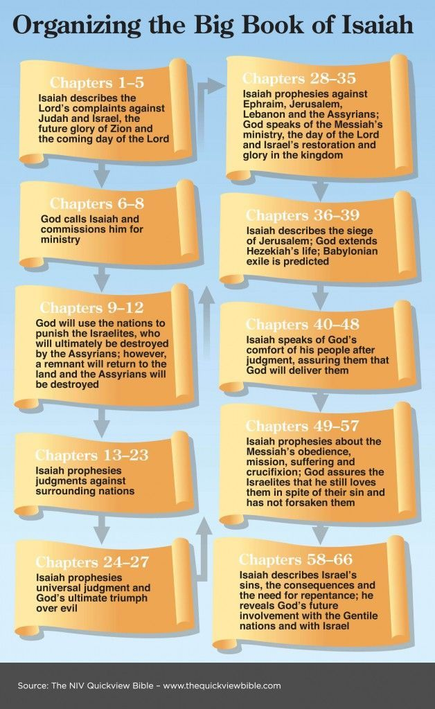 biblical passage outline essay The apostle paul tells us that scripture was given not only to reveal god's way of   this essay seeks to encourage such ethical integrity by highlighting four.