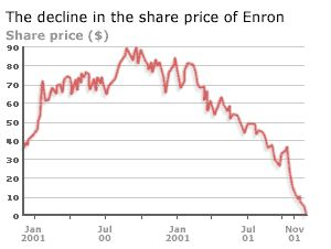 Enron Stock Options Scandal