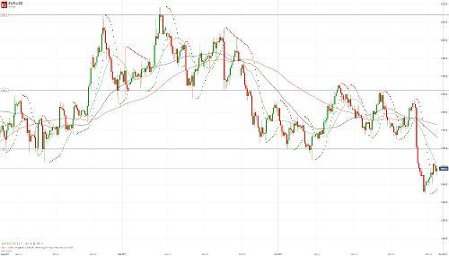 Евро/доллар консолидируется после падения - 31.10.17. Более подробный прогноз по этой и другим /валютным парам Вы можете прочесть на сайте МОФТ - https://traders-union.ru/analytics/view/15195/?ref=132136/