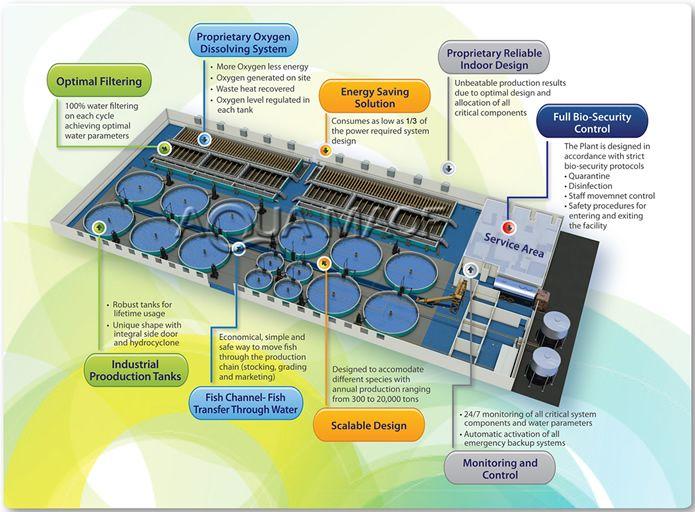Aqua Farming Equipment – Wonderful Image Gallery