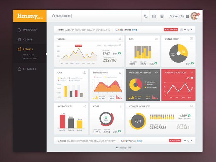 Jimmy Data: KPI Admin Screen by Naresh Kumar