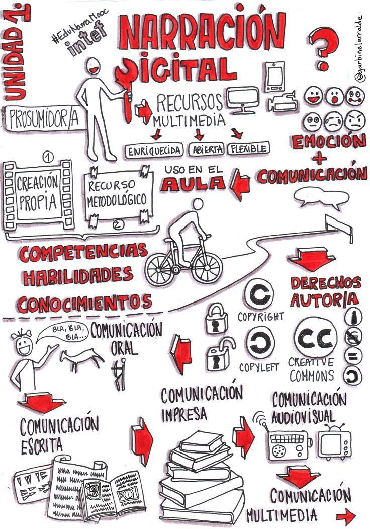 El blog de Seve Izquierdo: #EduNarraMooc Copyleft y Creative Commons