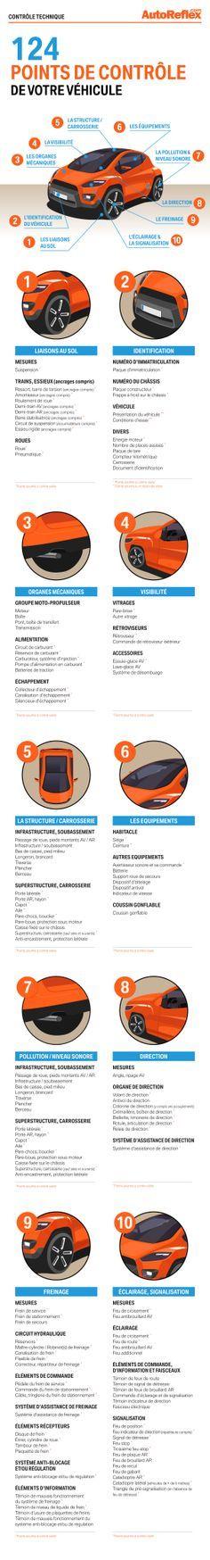 Contrôle technique auto : les 124 points de contrôle #infographie #voiture #cars