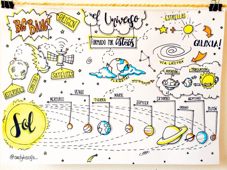 "Andy BarajaCreativos on Twitter: ""El universo para niños! #Facilitaciongrafica #visualthinking #doodling https://t.co/FWT5UnAhNJ"""