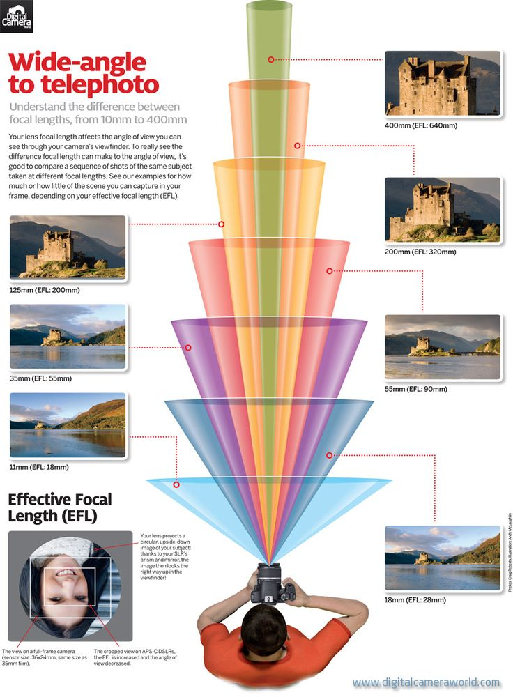 this infographic helps people with wide angle lenses.