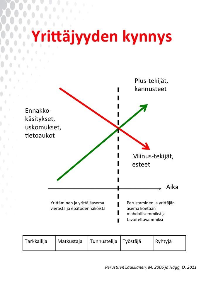 Yrittäjyyden kynnys (Finnish)