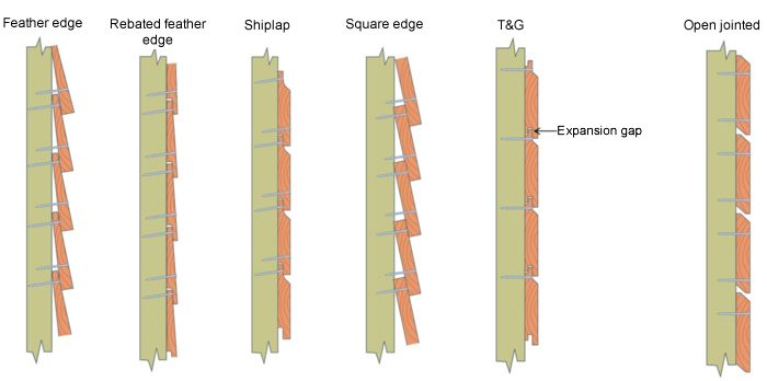 Wooden Cladding Sections ~ Ideas about shiplap cladding on pinterest study