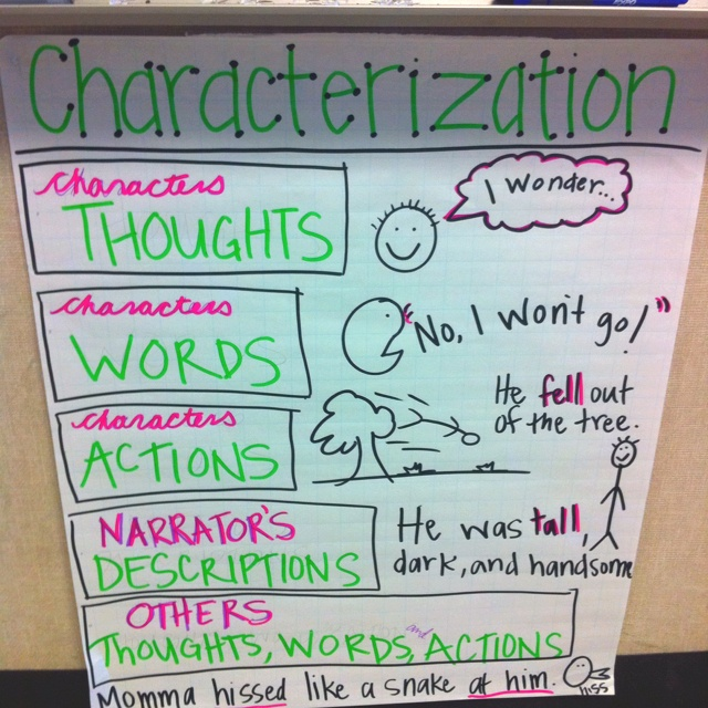 characterization chart Characterization table chart five different ways in which we learn about the main character.