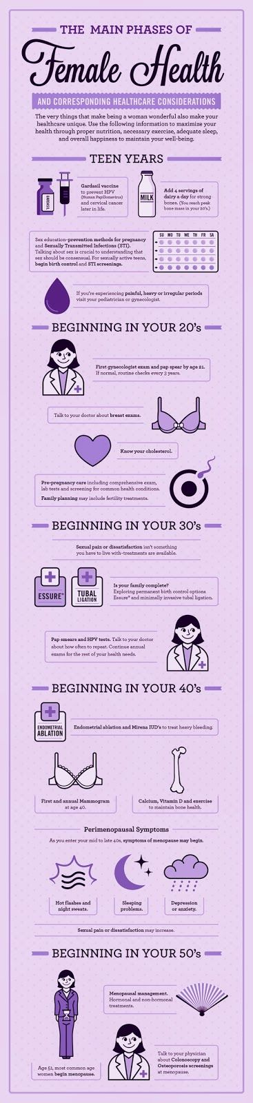 It is so important as women - at every age - to maximize our health, nutrition and overall well-being. This graphic provides some great healthcare considerations to help guide you along the way.. #HelpingWomenNow