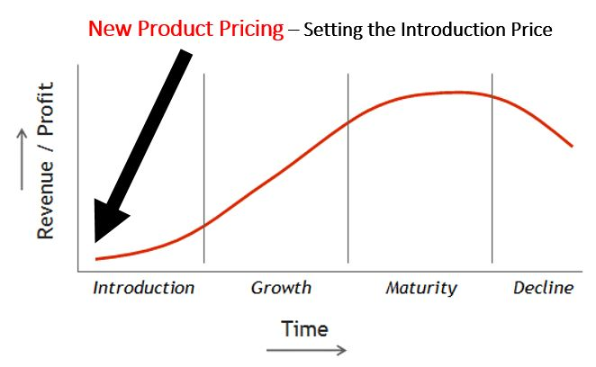 New Product Pricing Strategies: Price-Skimming and Market-Penetration Pricing