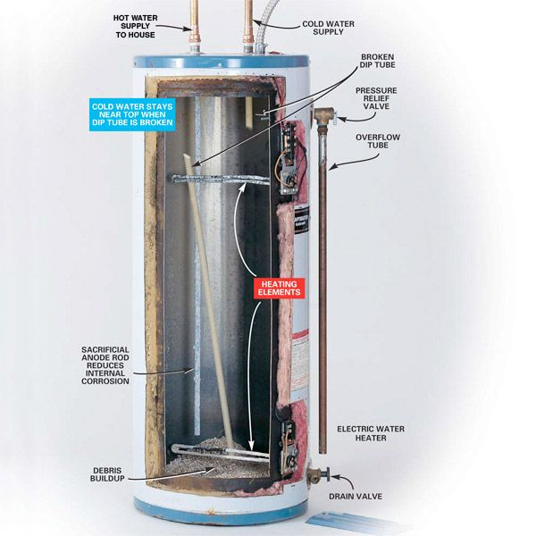Hot Water Heater Problems >> How to Repair or Replace Defective Water Heater Dip Tubes | Web design | Pinterest | Faucet ...