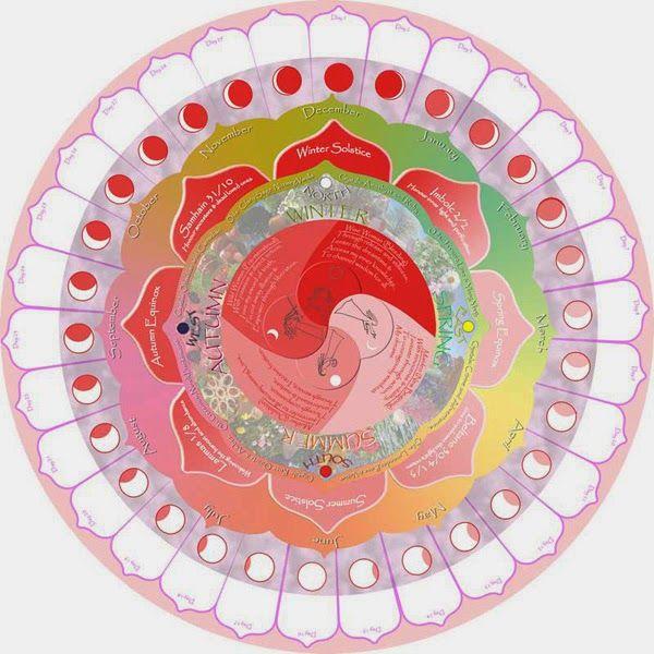 """Diagrama lunar.  """"Un diagrama lunar es una herramienta gráfica que permite realizar un seguimiento diario del ciclo menstrual registrando en ello cada uno de los detalles de nuestro ciclo. Lo que a largo plazo nos permite descubrir nuestros patrones, sentimientos y conductas en cada una de nuestras cuatro fases (pre-ovulación, ovulación, pre-menstruación y menstruación)"""". Más info: http://cantarosagrado.blogspot.com.br/2014/05/diagramas-lunares.html"""