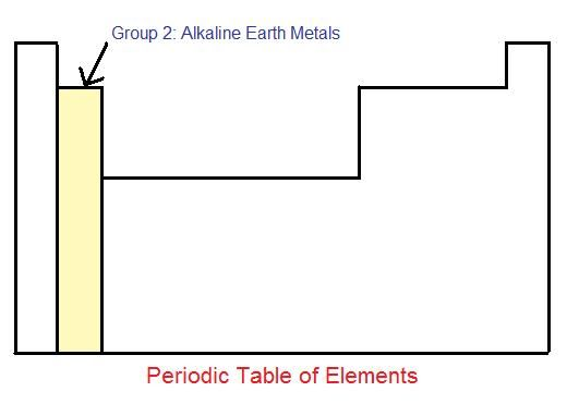 32 best science images on Pinterest Chemistry, Nature and Physical - best of periodic table alkaline earth metals definition