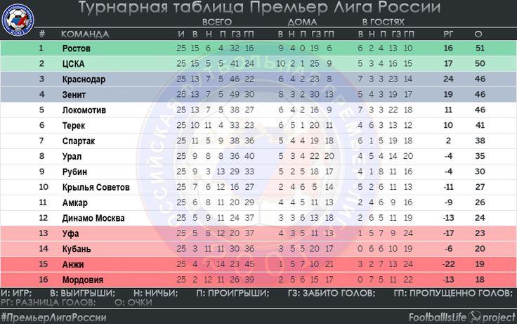 Турнирная таблица по футболу Премьер Лига России на 26.04.2016 #ПремьерЛигаРоссии #РПЛ