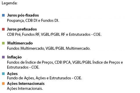 Banco Itaú > Personnalité - Investimentos - Sugestões - Perfeito Para Você