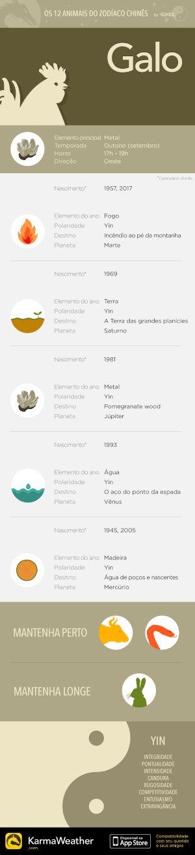 Principais características do signo do zodíaco chinês do Galo, décimo animal do horóscopo chinês. Obtenha o aplicativo KarmaWeather, disponível gratuitamente na App Store