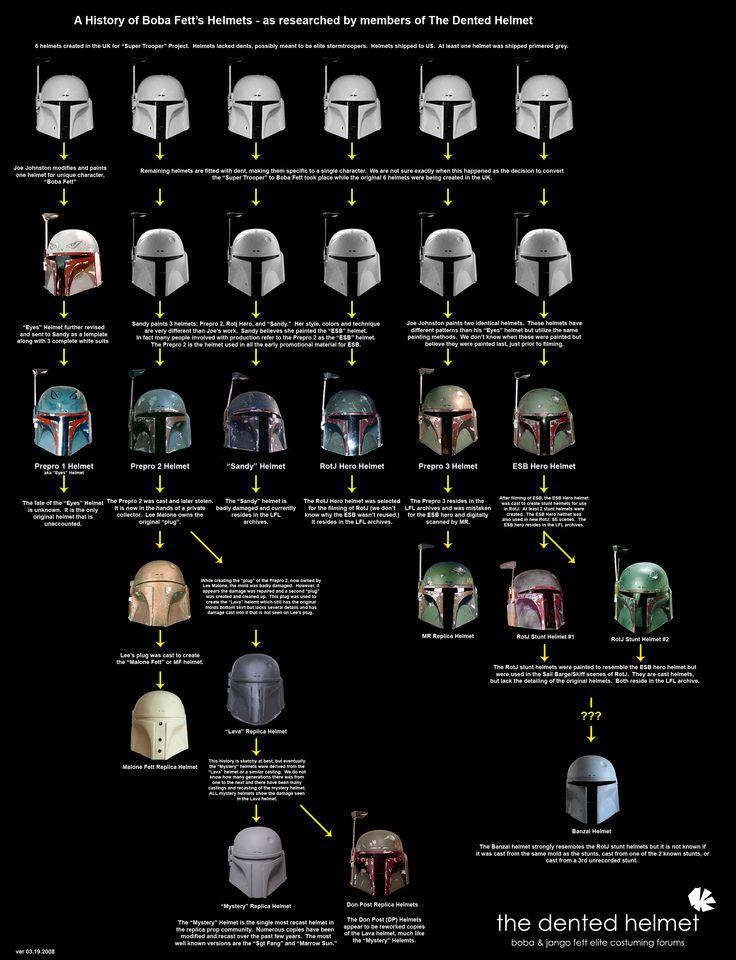 Star Wars : l'histoire des casques de Boba Fett en une infographie                                                                                                                                                                                 Plus