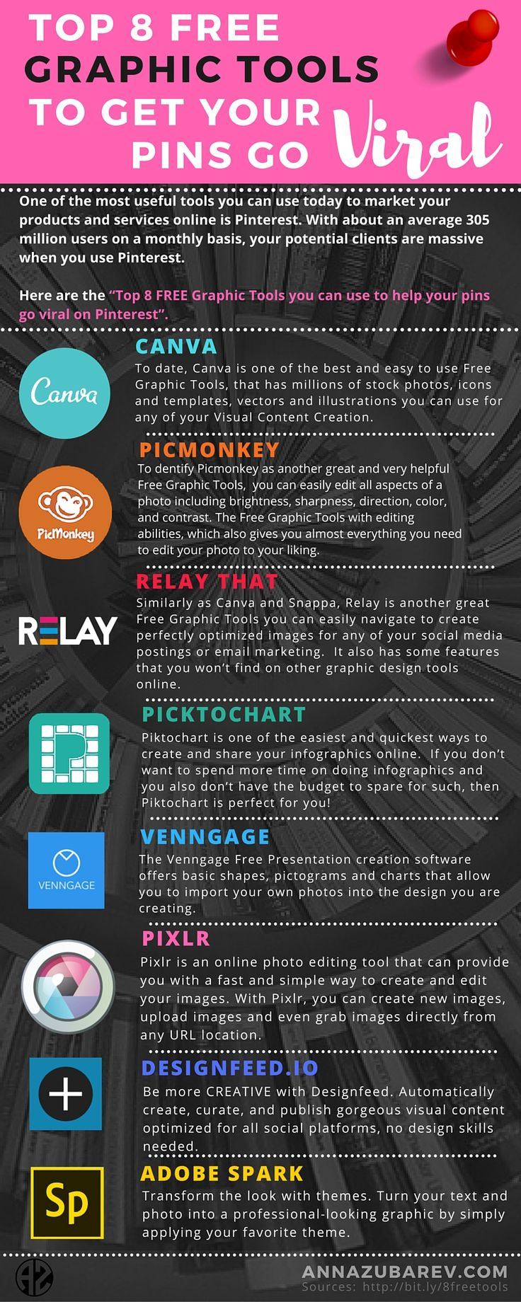 Here is a list of the Top 8 Free Graphic Tools for all your visual content creation.   These apps are super user-friendly and most of them available both in mobile and desktop versions.   So you can you use them on the go and create any visual design images on the go too and which allow for me to create my viral pinnable images for Pinterest.  via @annazubarev