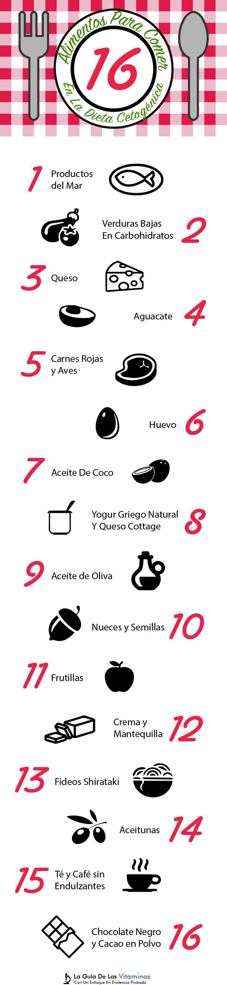 Si deseas saber más sobre qué alimentos elegir en la dieta cetogénica aquí tienes una lista de los 16 mejores alimentos que puedes consumir en ella.