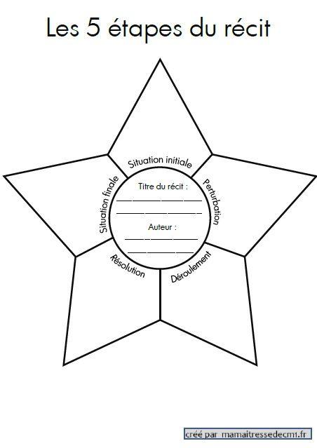 Une étoile pour les 5 étapes du récit