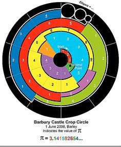 Banbury Castle Crop Circle.The coded image depicts 3.141592654, the first ten digits of Pi. How is it done? Firstly, the diagram is divided into ten equal sections (a bit like a dartboard, or a cake sliced ten ways) because there are ten staggered edges located at strategic points around the crop circle.That sets the basic framework. Next, each number in Pi is represented in the diagram by a corresponding number of coloured blocks.