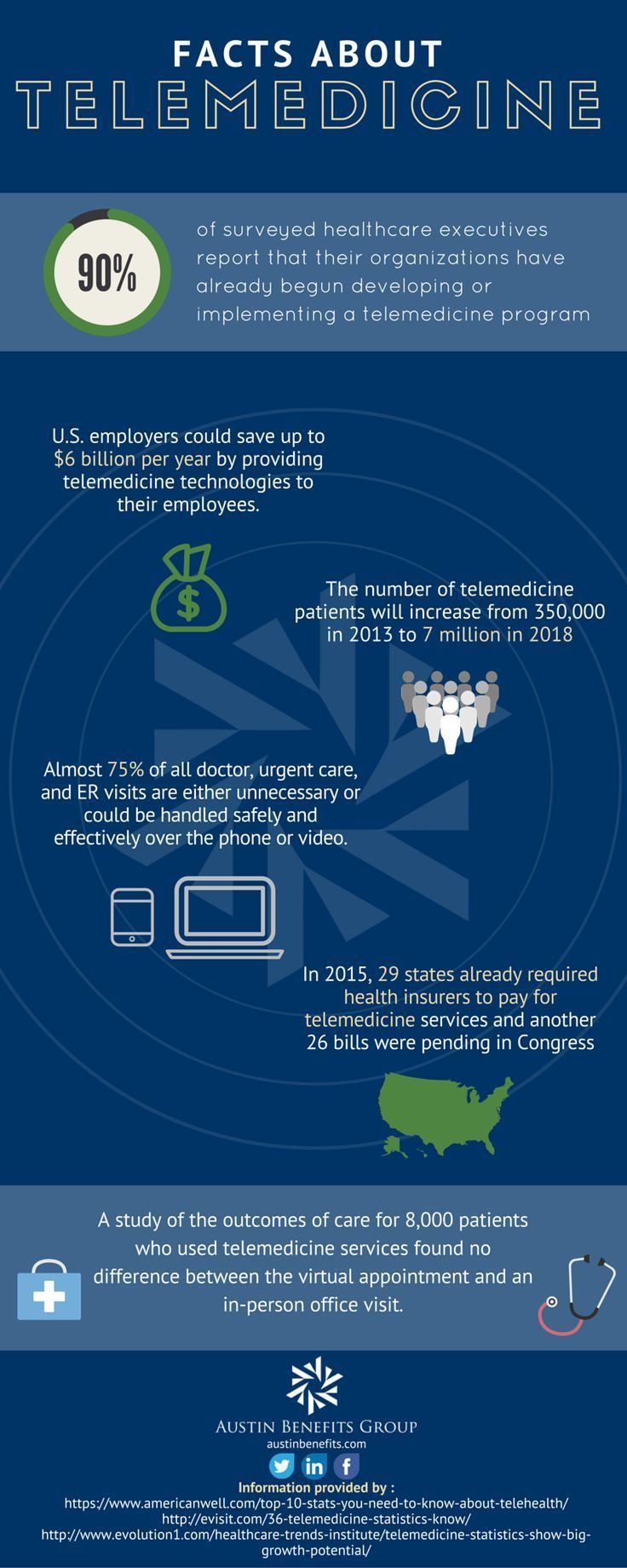 Healthcare Infographic Infographic Telemedicine Trends Healthcare Intelligence Network Healtcareinfograp Healthcare Infographics Telemedicine Health Care