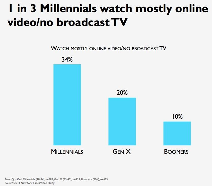 millennials-broadcast