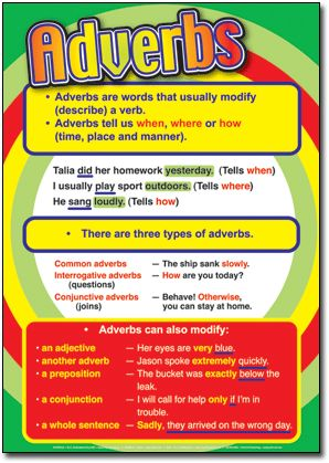 parts of speech definitions with examples | Understanding Parts of Speech Posters: Set of 6 - R.I.C. Publications