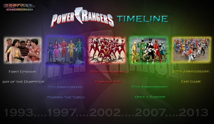 Power Rangers Timeline by scottasl.deviantart.com on @deviantART