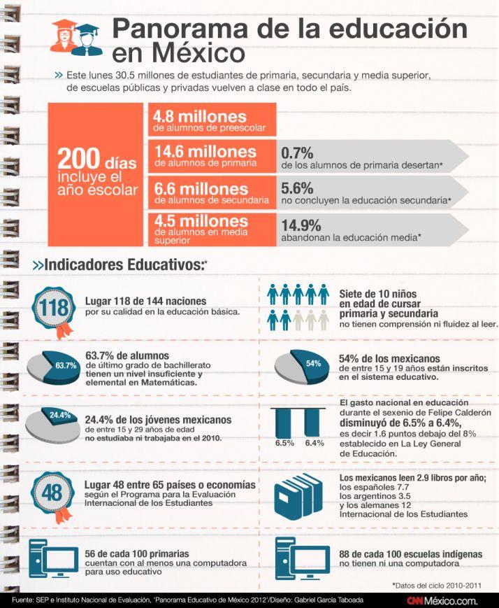 Panorama de la educación en México #infografia #infographic #education
