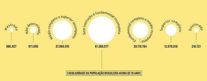 O que você precisa saber sobre a pós-graduação no Brasil O número de mestres e doutores não chega a 0,5% da população do Brasil, um índice muito baixo para um país que deseja oferecer empregos mais qualificados e desenvolvimento de pesquisas científicas de ponta