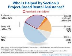 Section 8 Housing Assistance - Bing Images