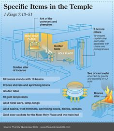 The Quick View Bible » Specific Items in the Temple - 1 Kings