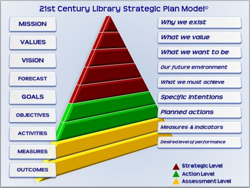 Strategic Plan Pyramid  Strategy    Business
