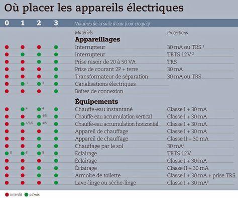 74 best Électricité générale images on Pinterest DIY, Projects and